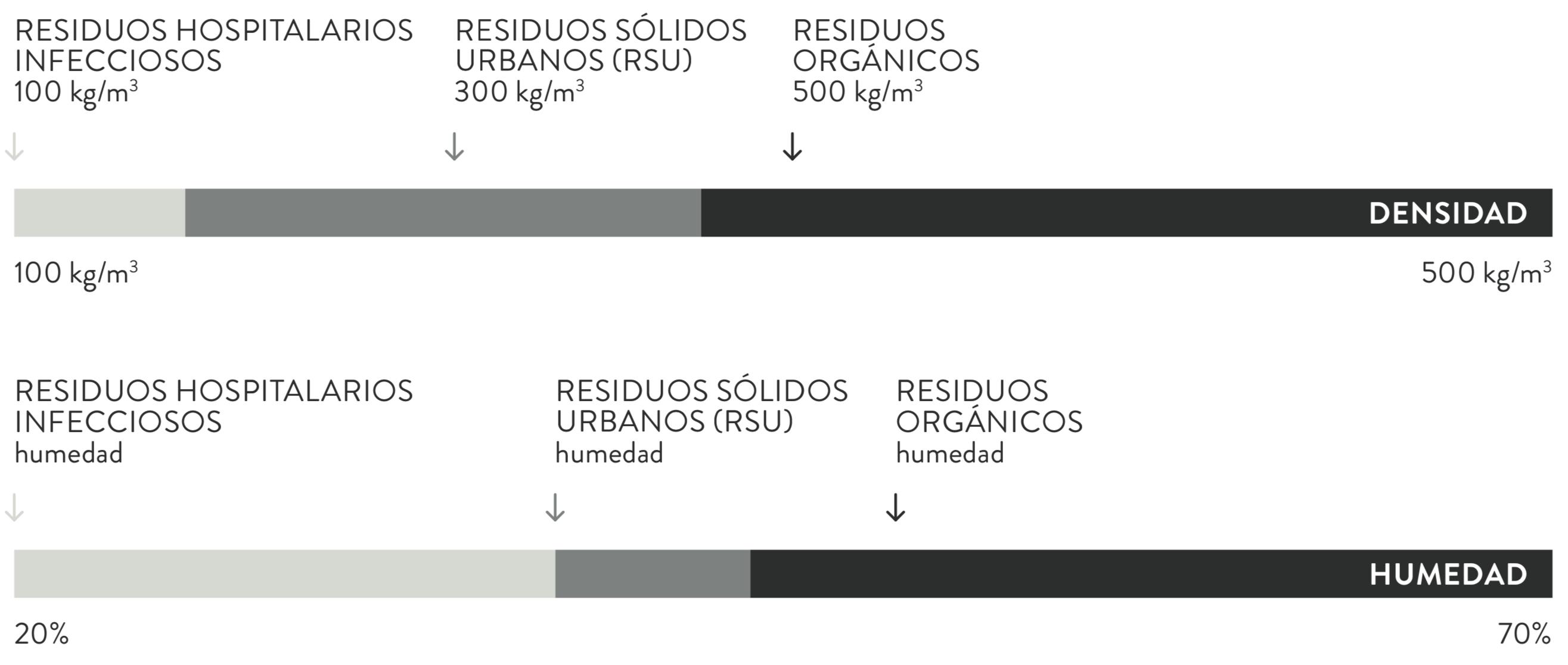 Parametros residuos